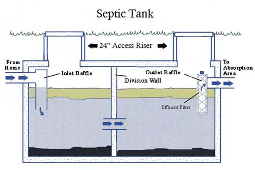 Septic Tank Risers Cut Your Septic Maintenance Fees Billy Com